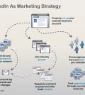 LinkedIn-as-Marketing-Strategy-521x363