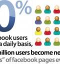 50-percent-facebook-users