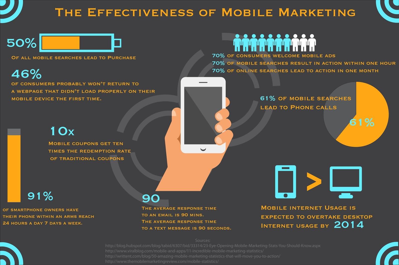 Mobile media marketing university