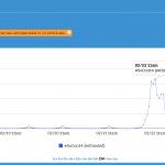 SoCon14 Hashtags Analytics