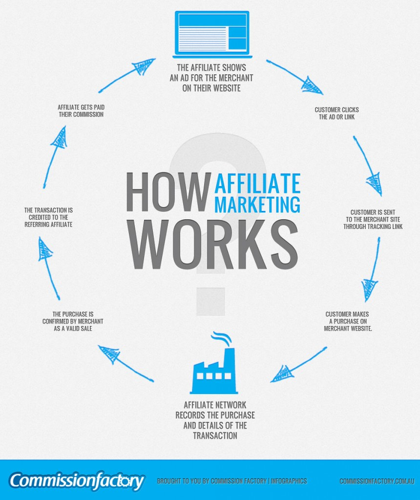 The New Rules of Facebook Affiliate Marketing [Exposed!] #Facebook ...