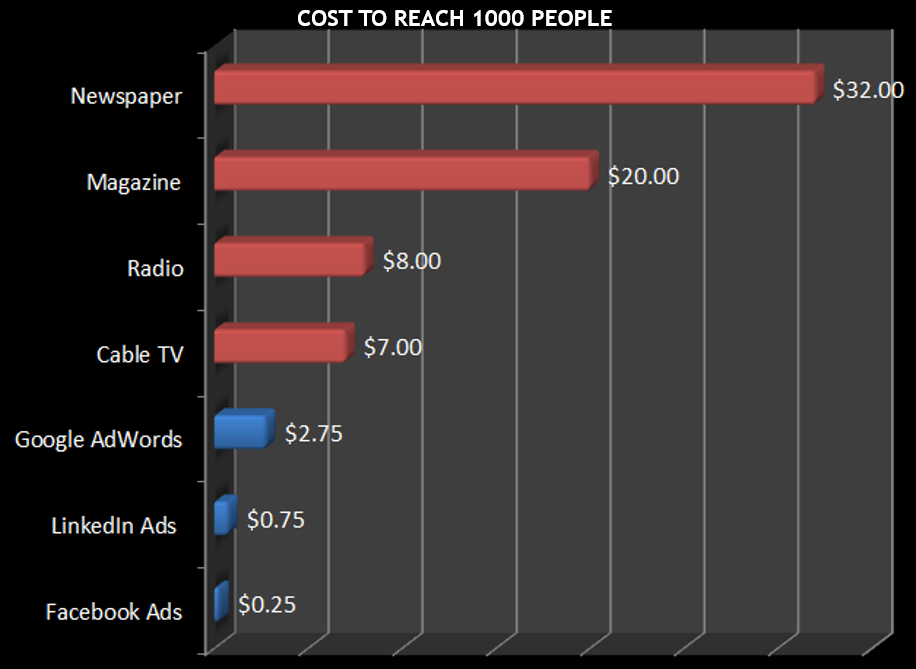 Facebook Cost To Reach 1000 People